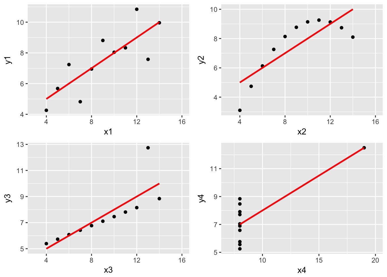 Multiple graphs with ggplot | Karim Anaya-Izquierdo